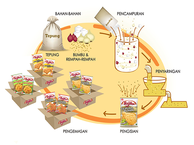 Production Process Sajiku® Tepung Bumbu
