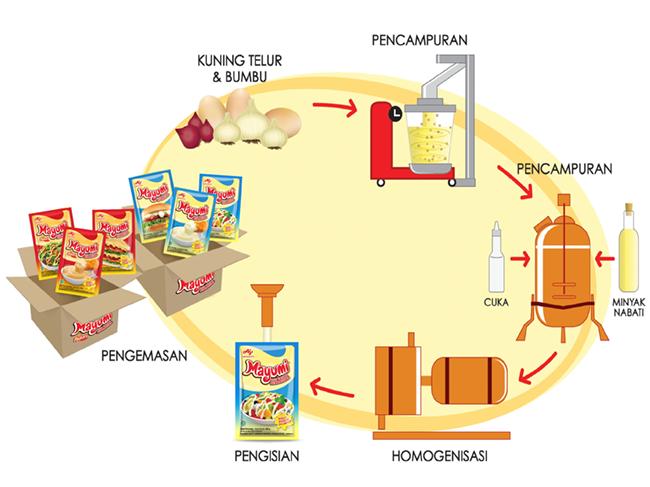 Proses Pembuatan Mayumi®