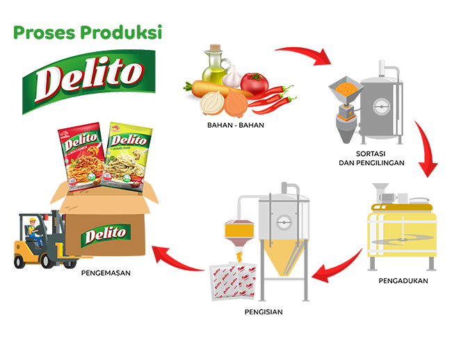 Production Process Delito®