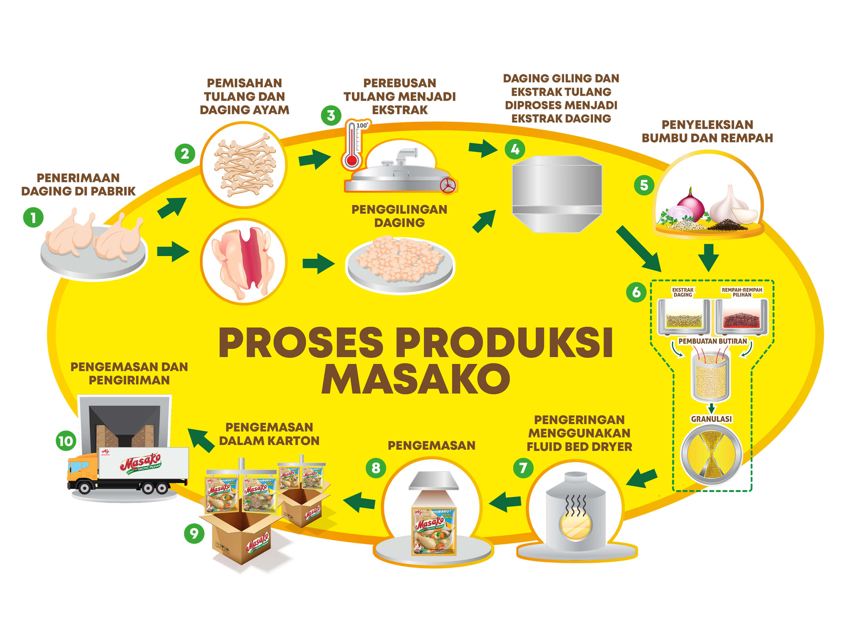 Production Process Masako®